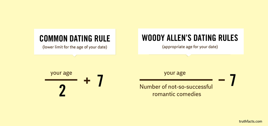 Dating age math rule However determining