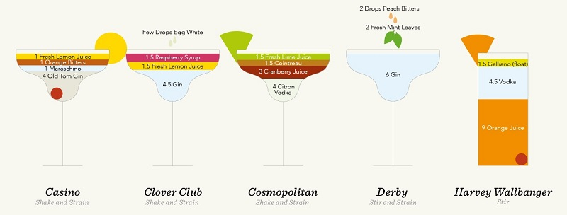 classic cocktail recipes everythingwithatwist