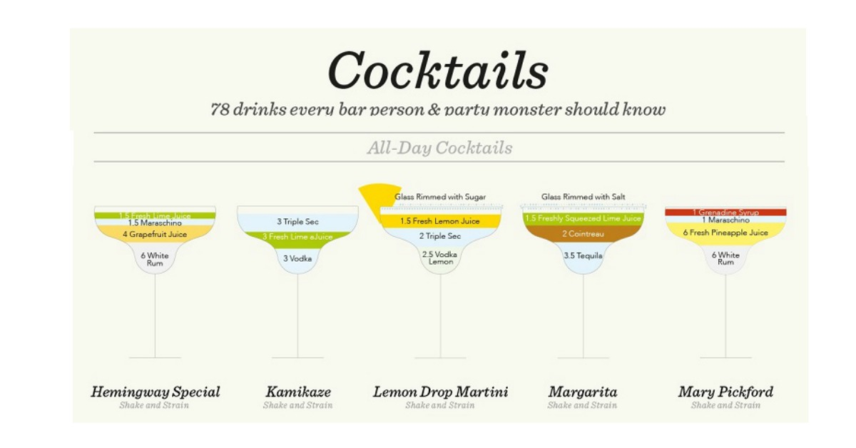78 Classic Cocktail Recipes One Should Know