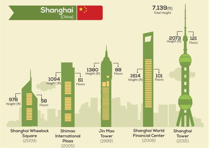 20 Meters High : The tallest skylines around world