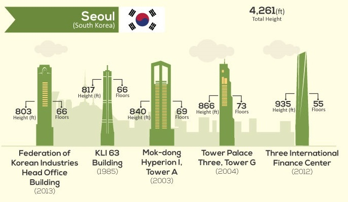 tallest buildings-everythingwithatwist-17