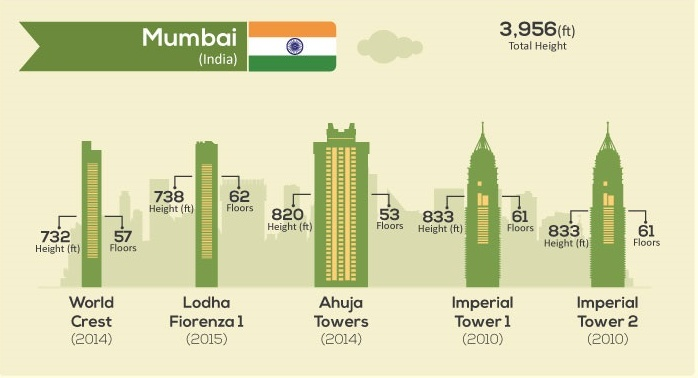 tallest buildings-everythingwithatwist-20