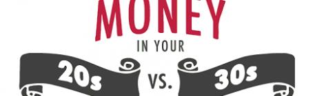 Handling Money in Your 20s vs. 30s
